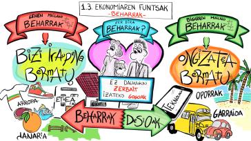 _1-3_ekonomiaren_funtsak_-_beharrak_definitivo